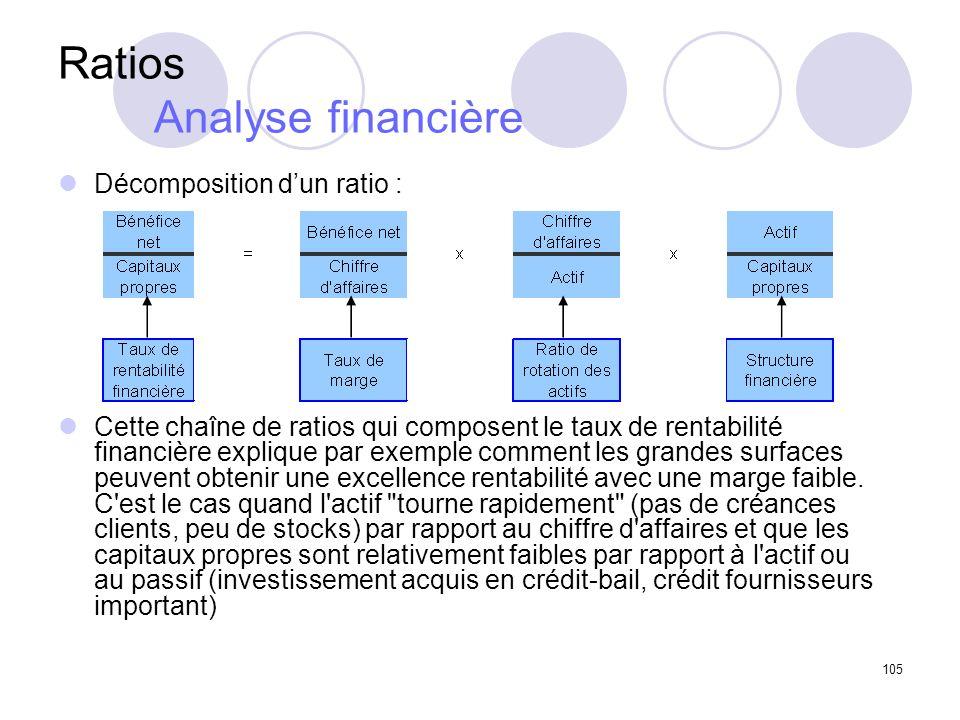 Ratios Analyse financière