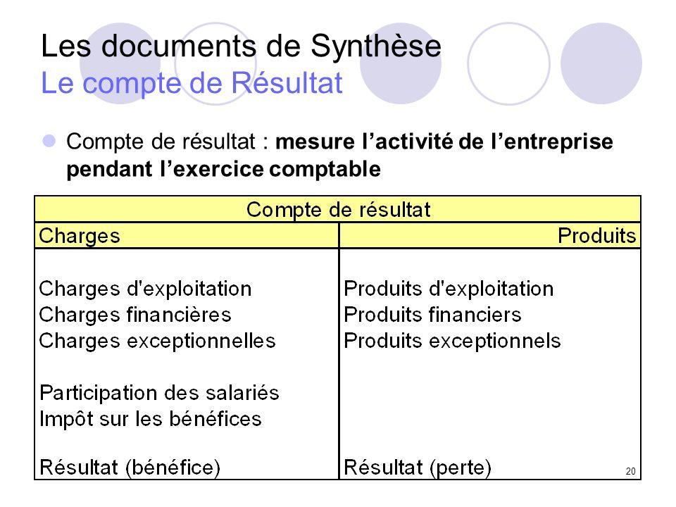 Les documents de Synthèse Le compte de Résultat