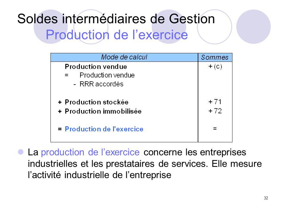 Soldes intermédiaires de Gestion Production de l'exercice