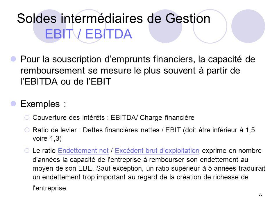 Soldes intermédiaires de Gestion EBIT / EBITDA