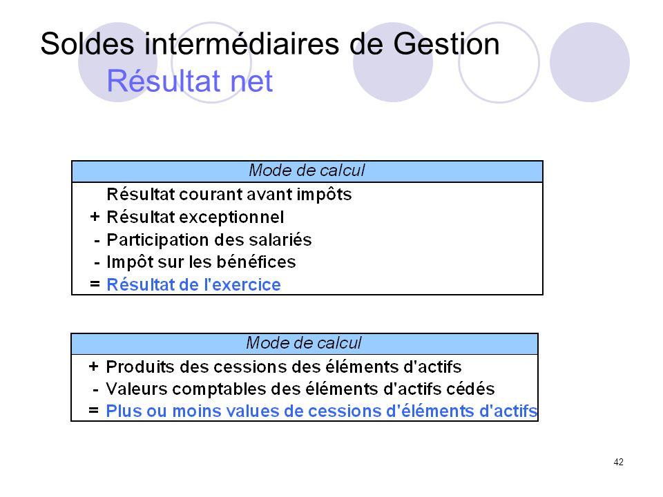 Soldes intermédiaires de Gestion Résultat net