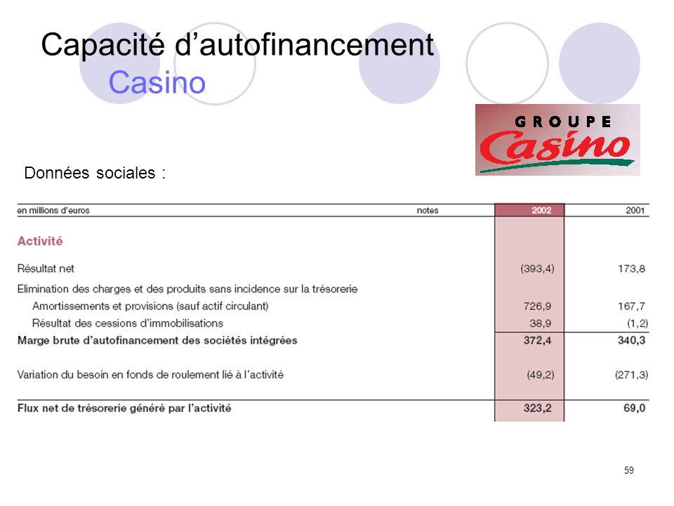 Capacité d'autofinancement Casino