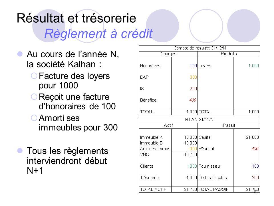 Résultat et trésorerie Règlement à crédit