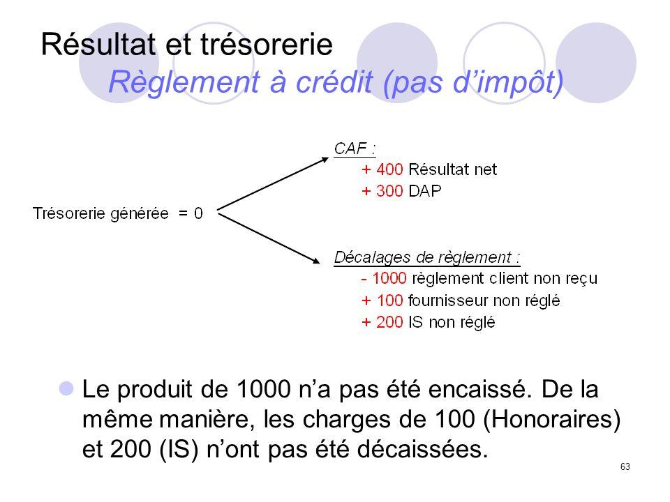 Résultat et trésorerie Règlement à crédit (pas d'impôt)