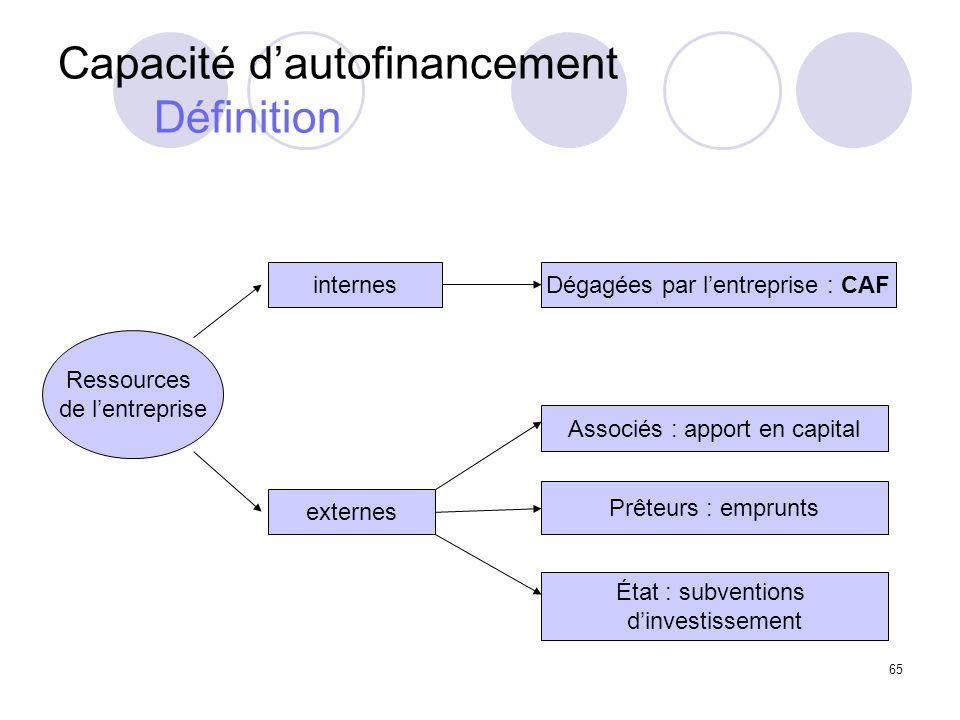 Capacité d'autofinancement Définition