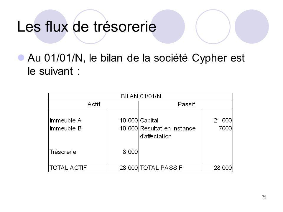 Les flux de trésorerie Au 01/01/N, le bilan de la société Cypher est le suivant :