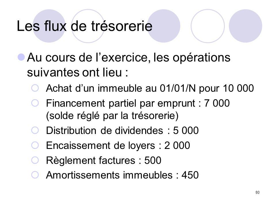 Les flux de trésorerie Au cours de l'exercice, les opérations suivantes ont lieu : Achat d'un immeuble au 01/01/N pour 10 000.