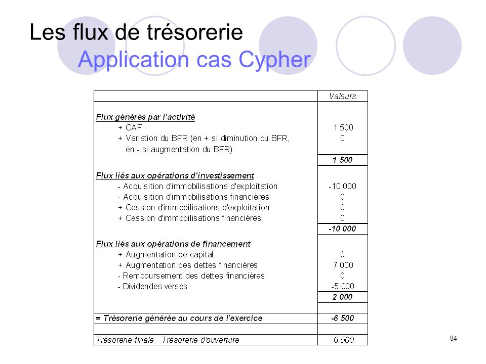 Les flux de trésorerie Application cas Cypher