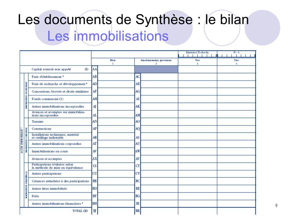 Les documents de Synthèse : le bilan Les immobilisations