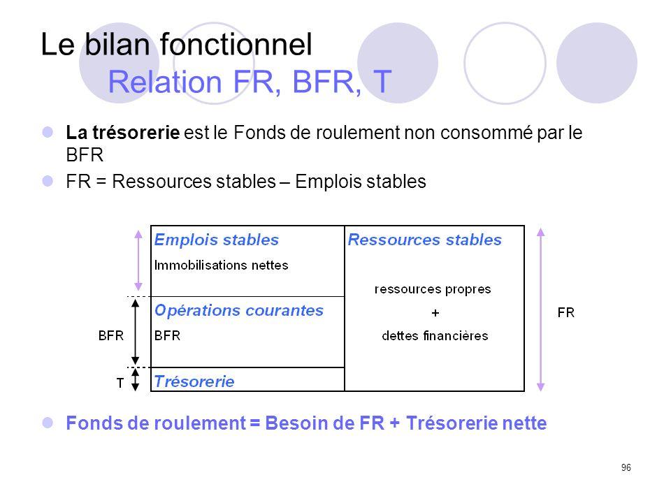 Le bilan fonctionnel Relation FR, BFR, T