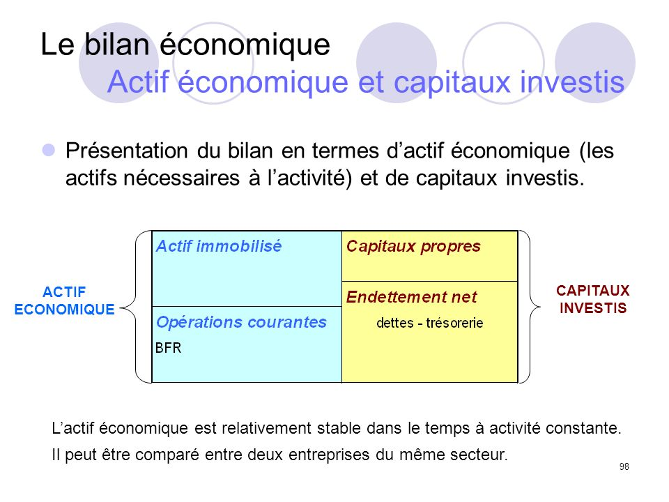 Le bilan économique Actif économique et capitaux investis
