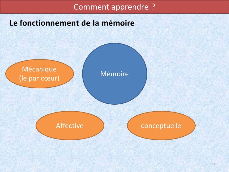 Le fonctionnement de la mémoire