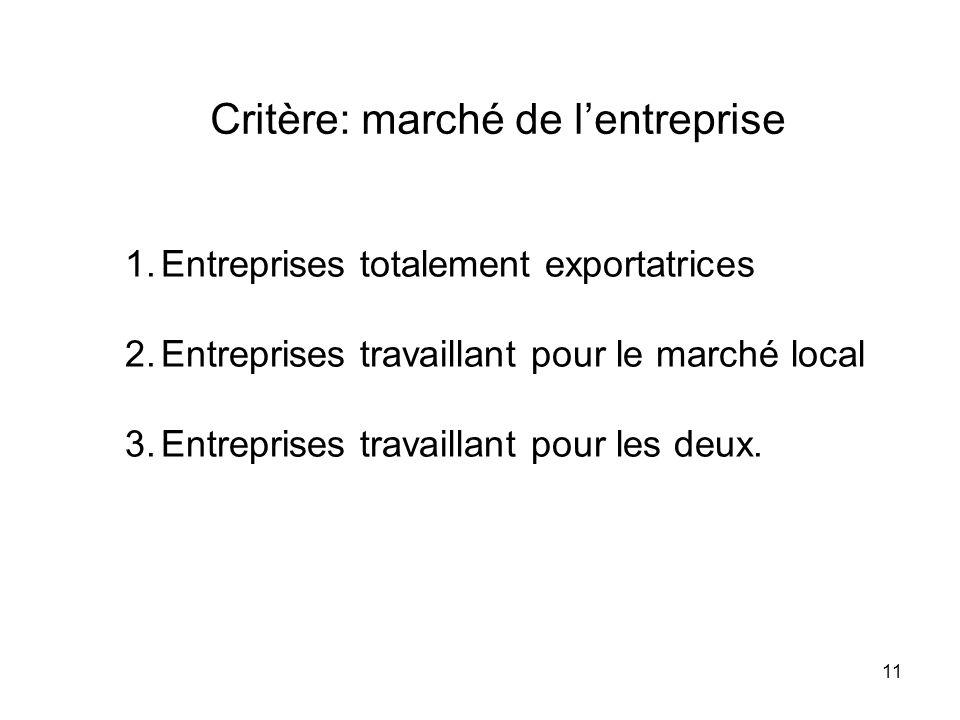 Critère: marché de l'entreprise