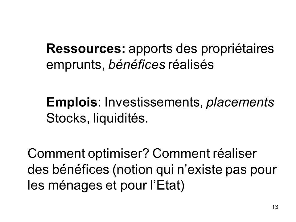 Ressources: apports des propriétaires