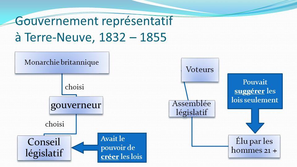 Gouvernement représentatif à Terre-Neuve, 1832 – 1855