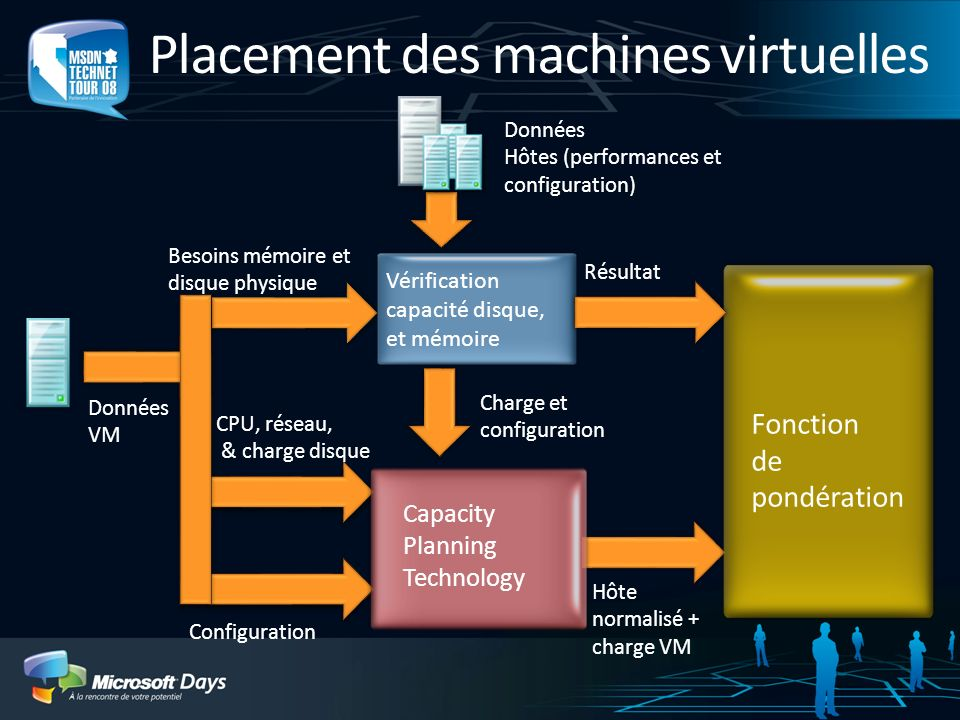 Placement des machines virtuelles