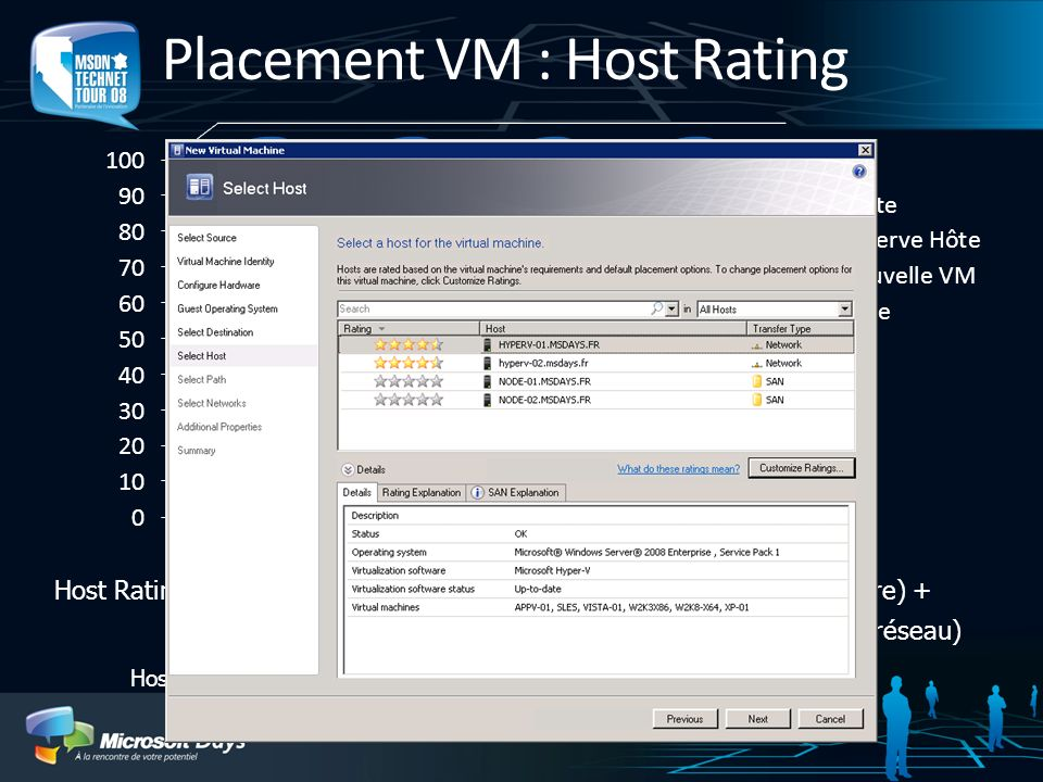 Placement VM : Host Rating