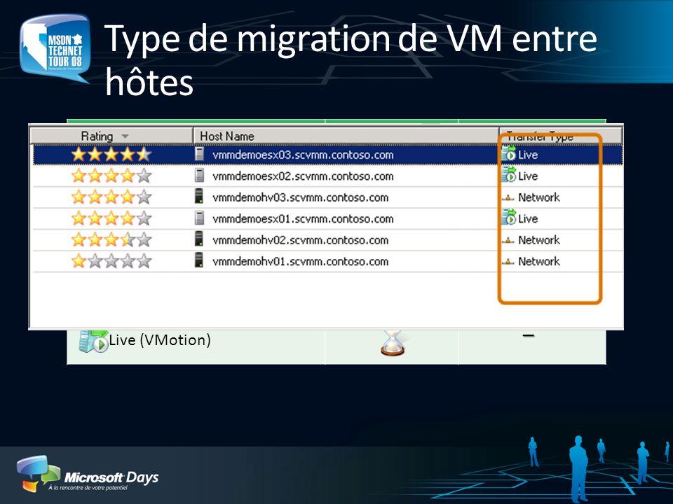 Type de migration de VM entre hôtes
