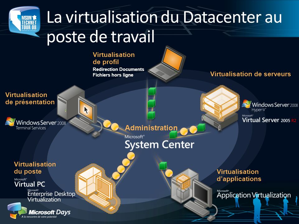 La virtualisation du Datacenter au poste de travail