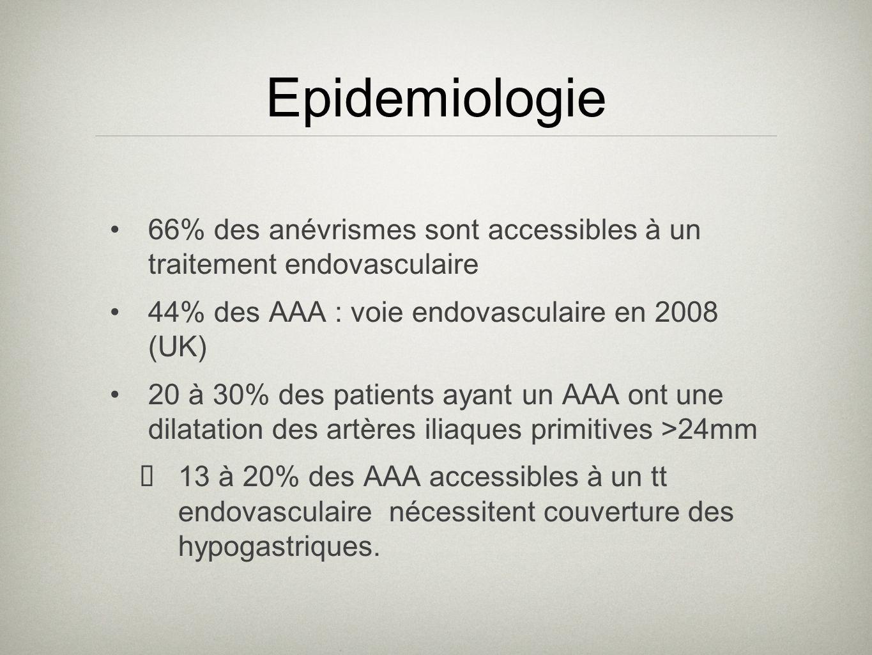 Epidemiologie 66% des anévrismes sont accessibles à un traitement endovasculaire. 44% des AAA : voie endovasculaire en 2008 (UK)
