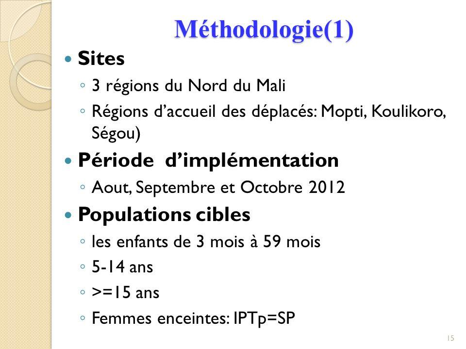 Méthodologie(1) Sites Période d'implémentation Populations cibles