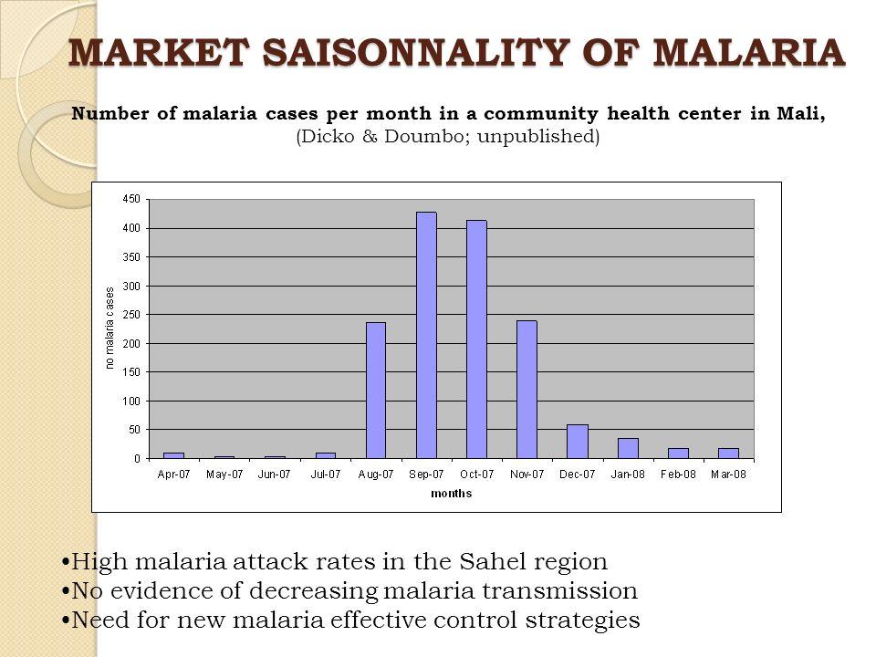 MARKET SAISONNALITY OF MALARIA