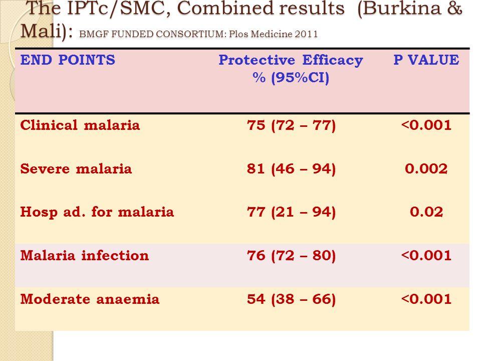 The IPTc/SMC, Combined results (Burkina & Mali): BMGF FUNDED CONSORTIUM: Plos Medicine 2011