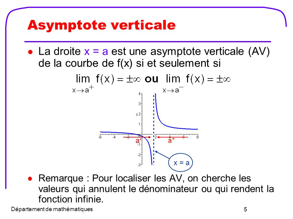 Asymptote verticale La droite x = a est une asymptote verticale (AV) de la courbe de f(x) si et seulement si.