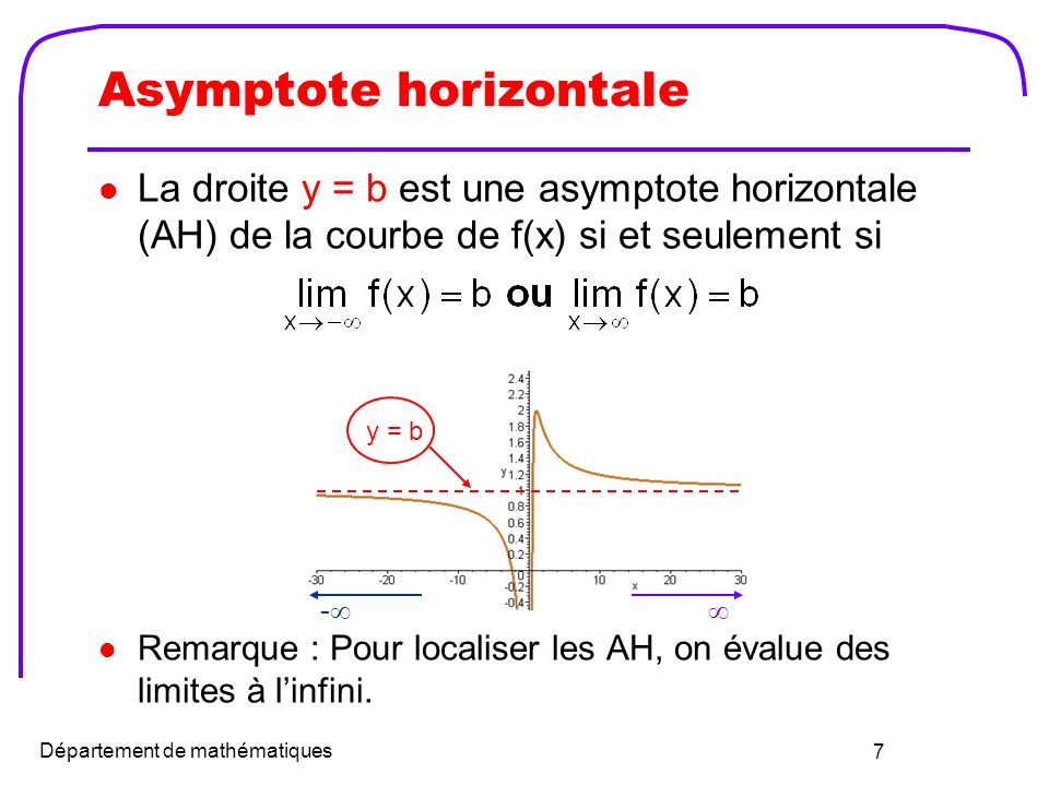 Asymptote horizontale