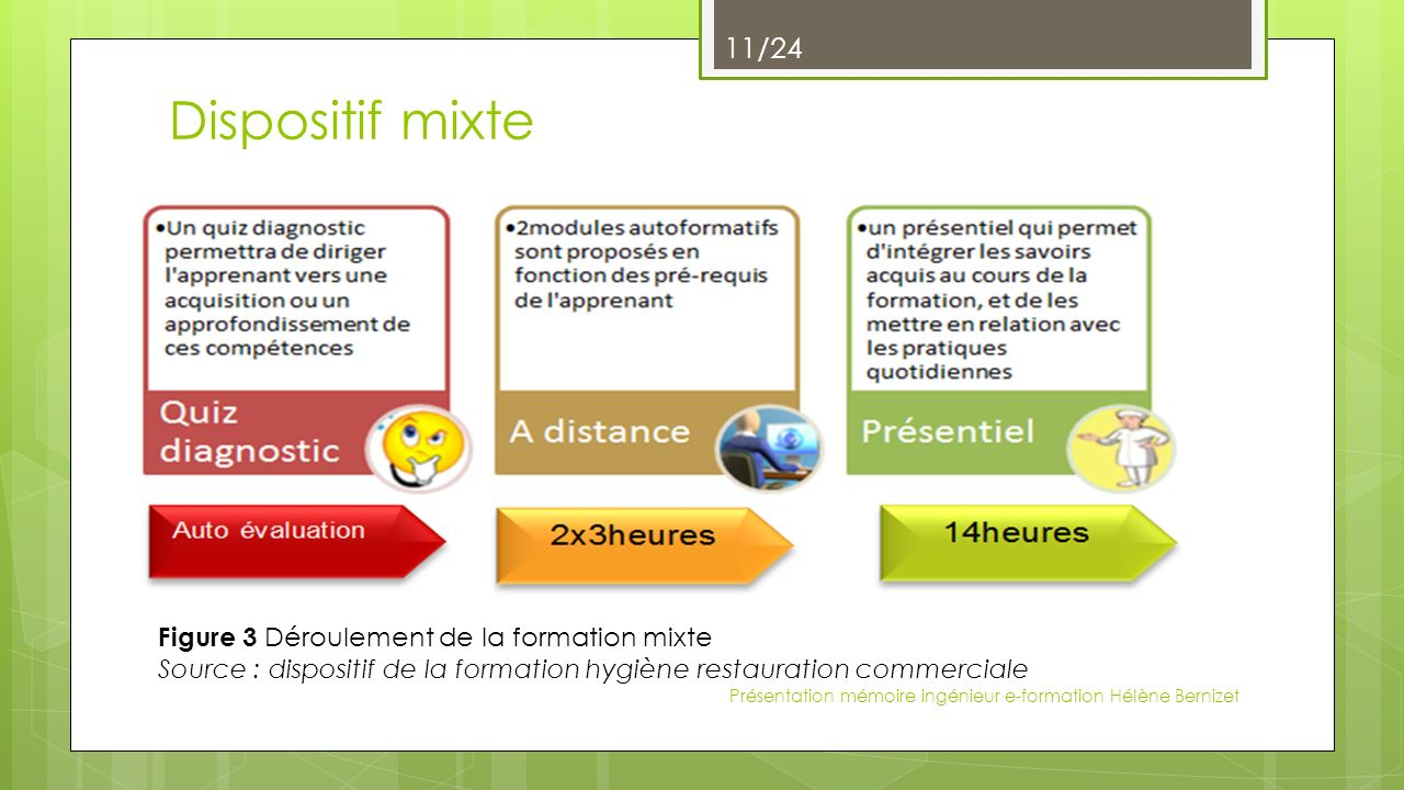 Dispositif mixte Figure 3 Déroulement de la formation mixte