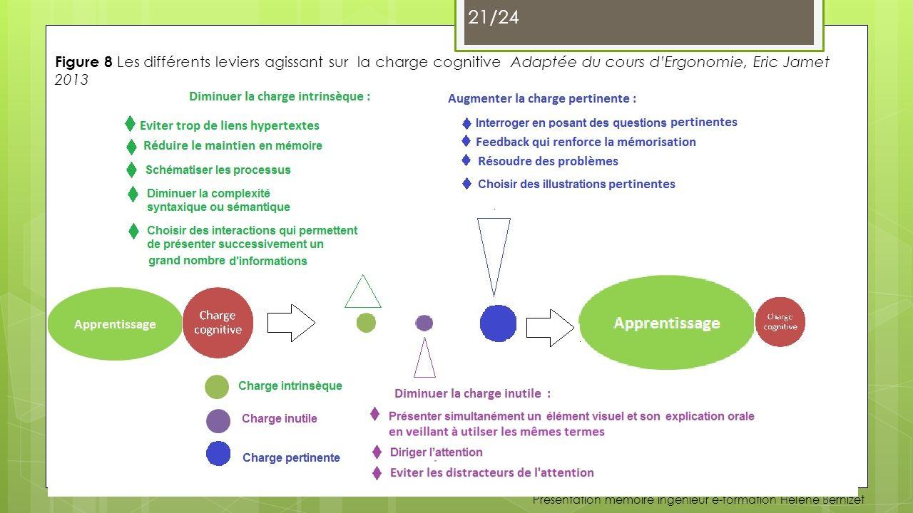 Figure 8 Les différents leviers agissant sur la charge cognitive Adaptée du cours d'Ergonomie, Eric Jamet 2013
