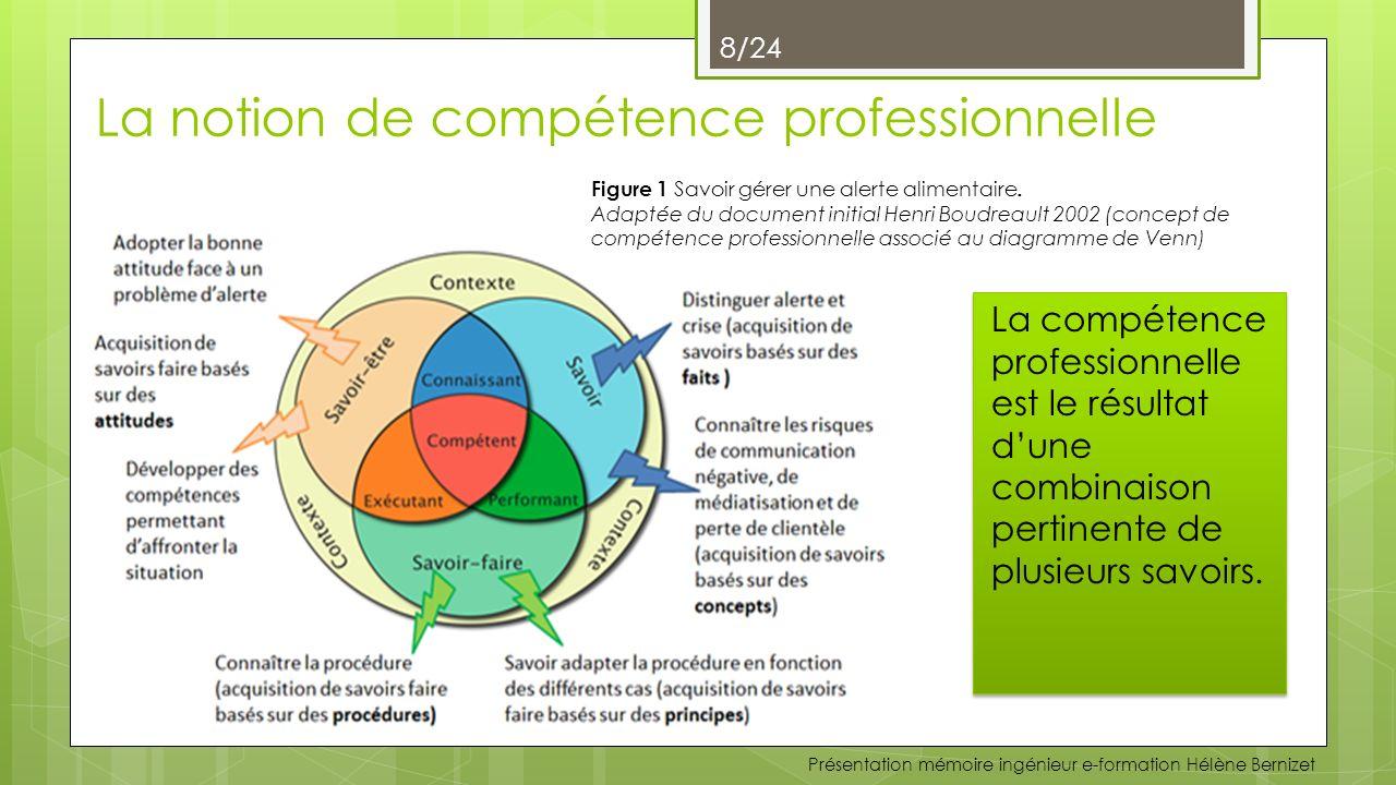 La notion de compétence professionnelle
