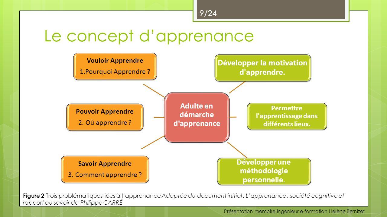 Le concept d'apprenance