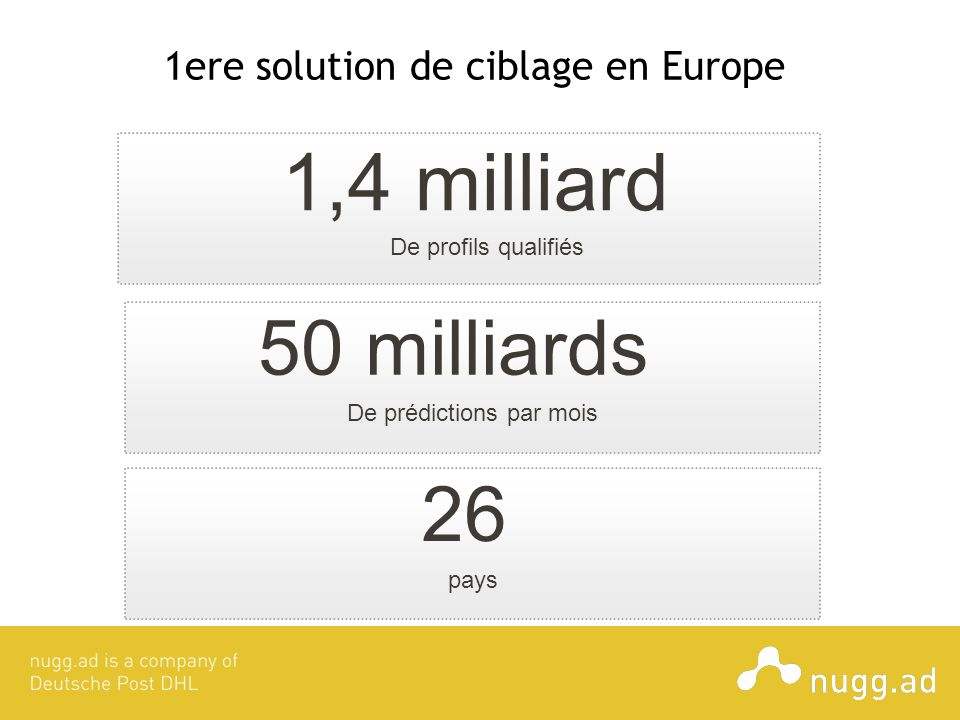 1ere solution de ciblage en Europe
