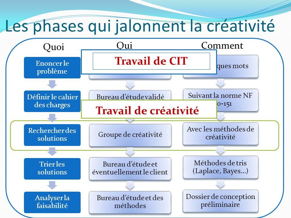 Les phases qui jalonnent la créativité