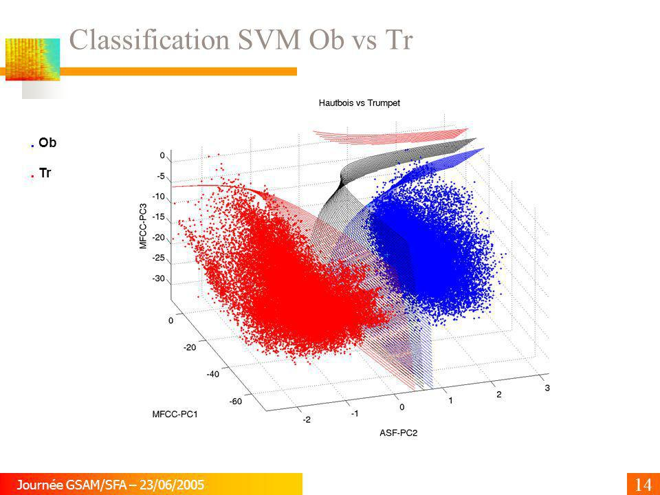 Classification SVM Ob vs Tr
