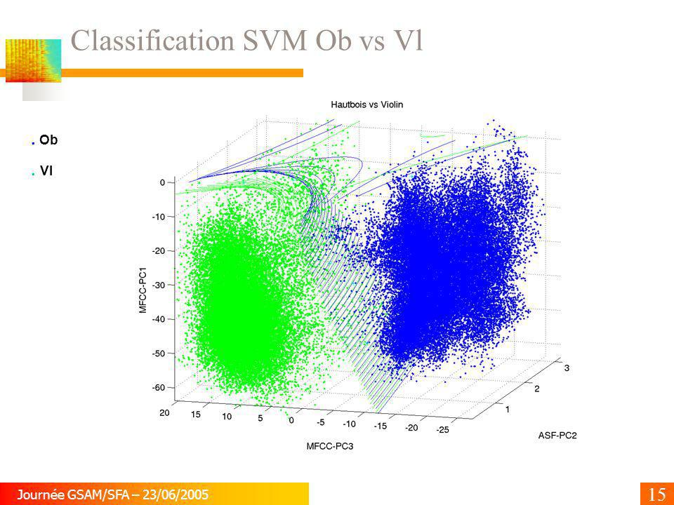 Classification SVM Ob vs Vl