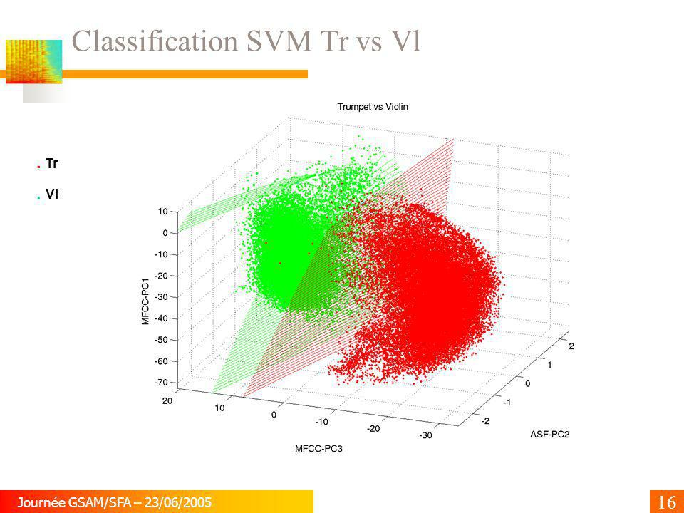 Classification SVM Tr vs Vl