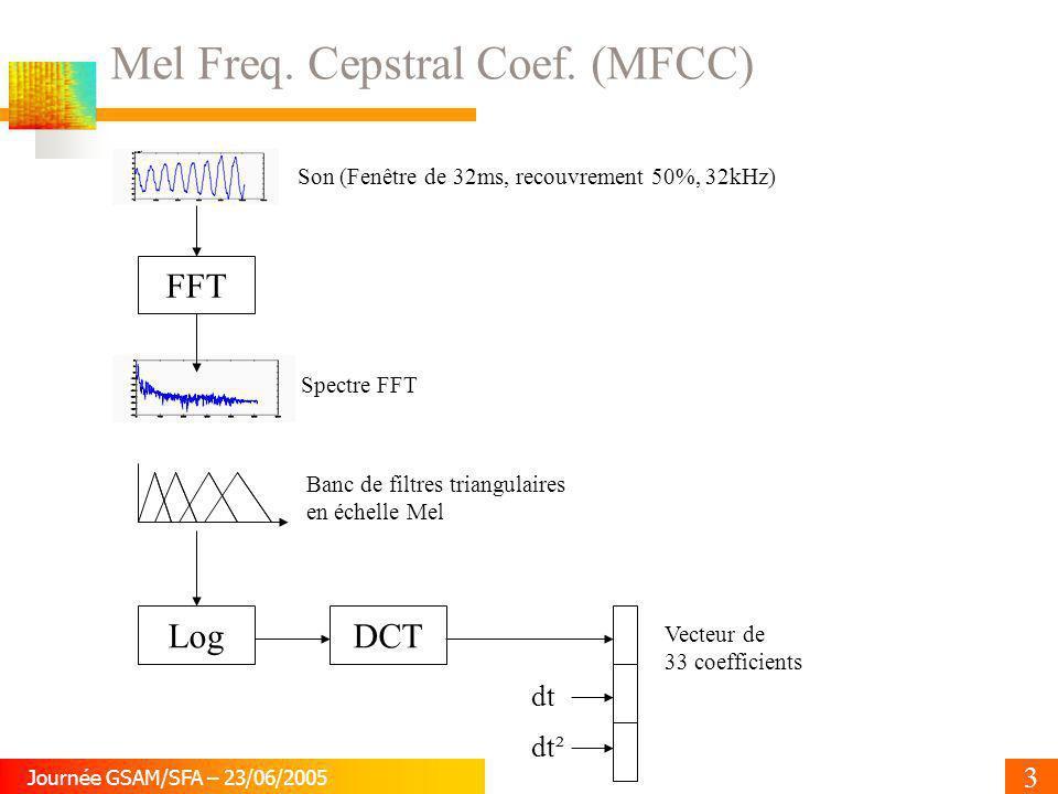 Mel Freq. Cepstral Coef. (MFCC)