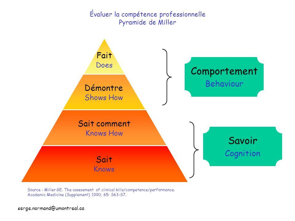 Évaluer la compétence professionnelle Pyramide de Miller