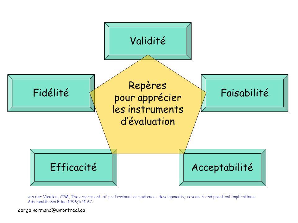 Validité Repères pour apprécier les instruments d'évaluation Fidélité