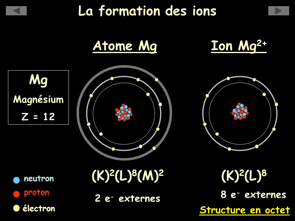 La formation des ions Mg (K)2(L)8(M)2 (K)2(L)8