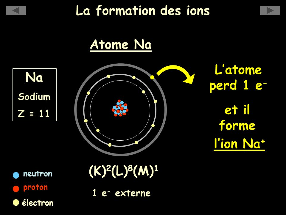 La formation des ions Atome Na L'atome perd 1 e- Na et il forme