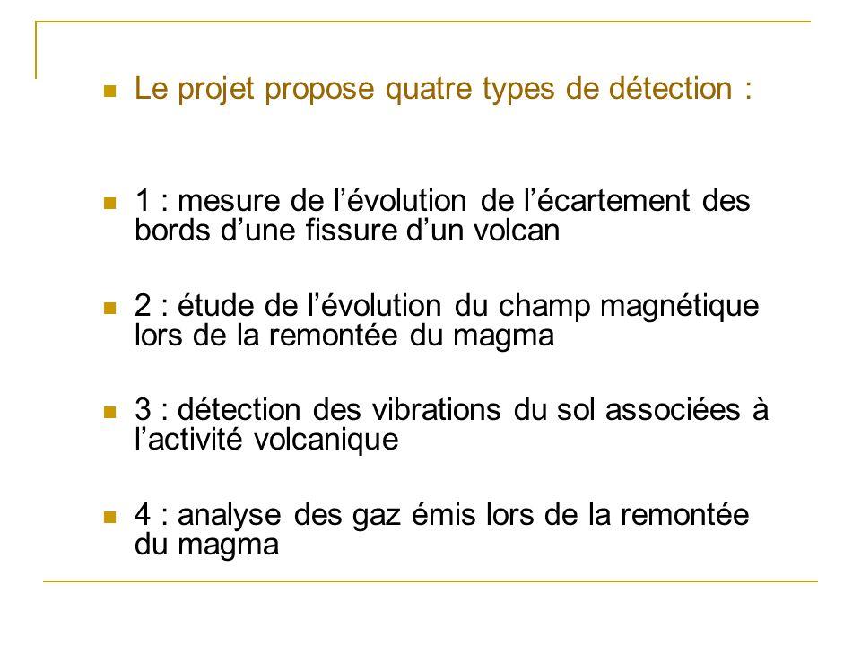 Le projet propose quatre types de détection :