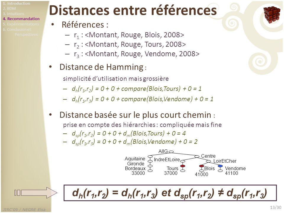Distances entre références