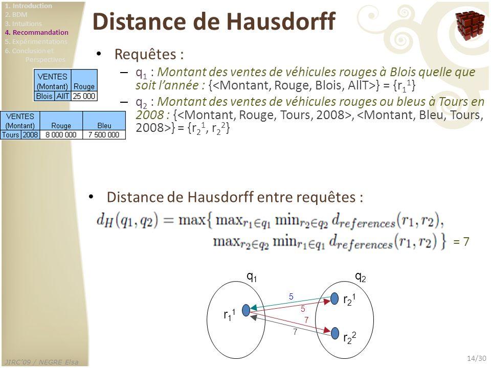 Distance de Hausdorff Requêtes :