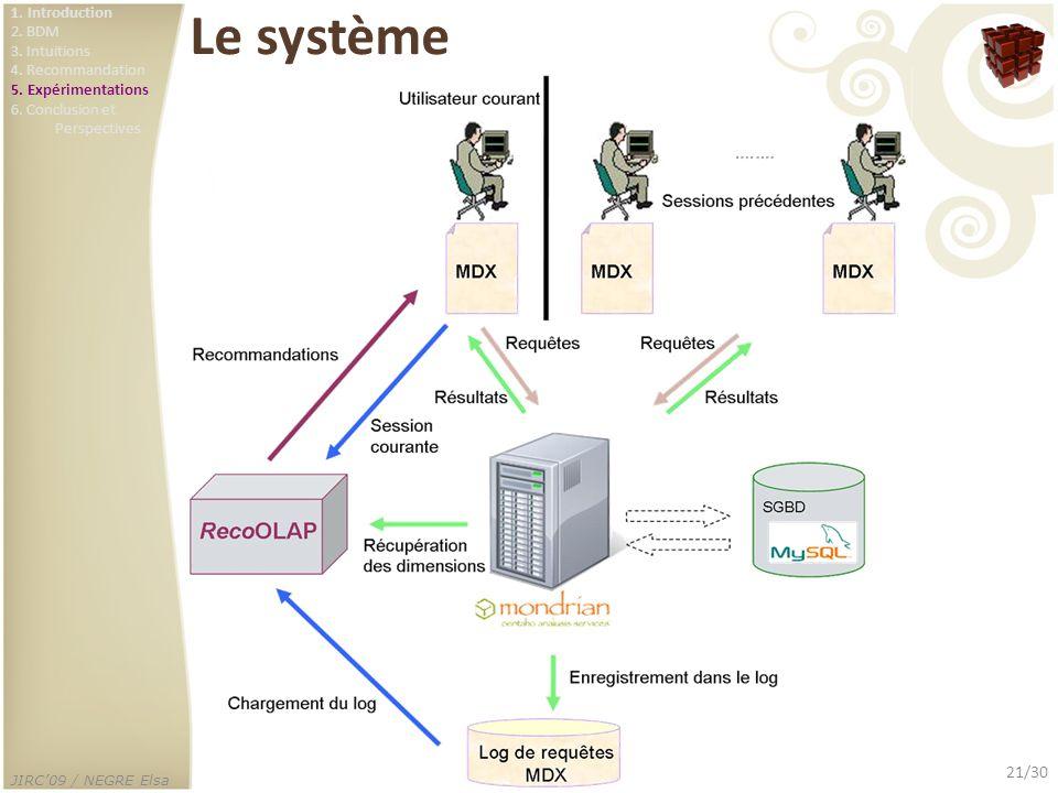Le système 1. Introduction. 2. BDM. 3. Intuitions. 4. Recommandation. 5. Expérimentations. 6. Conclusion et.