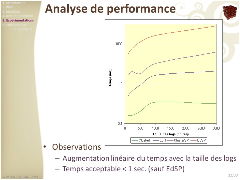 Analyse de performance