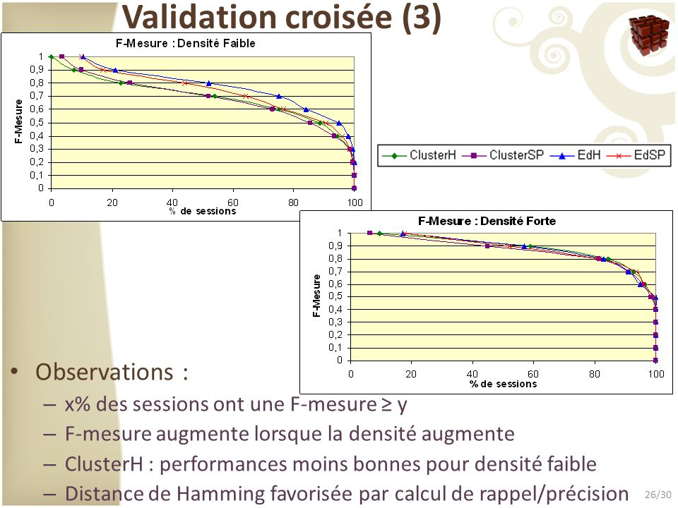 Validation croisée (3) Observations :