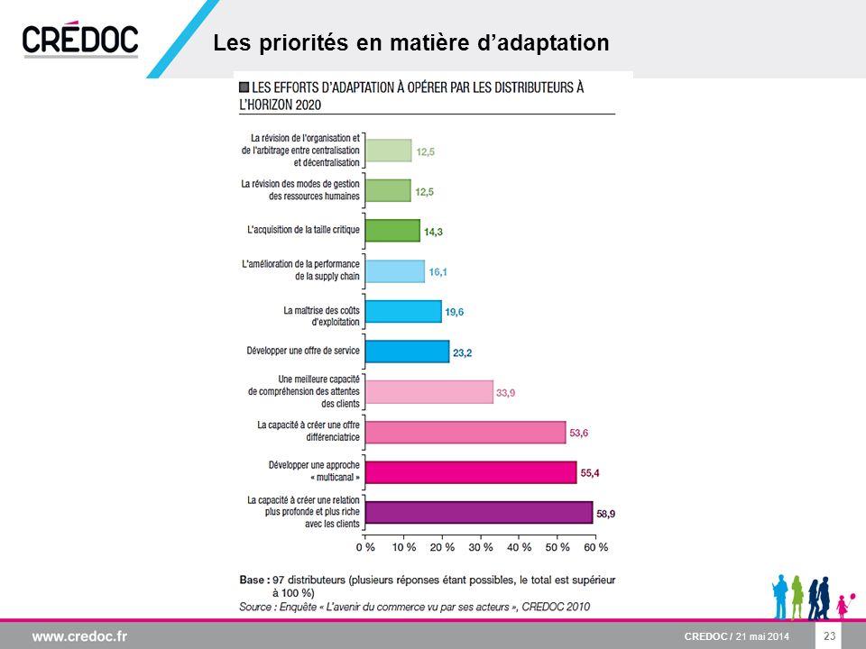 Les priorités en matière d'adaptation